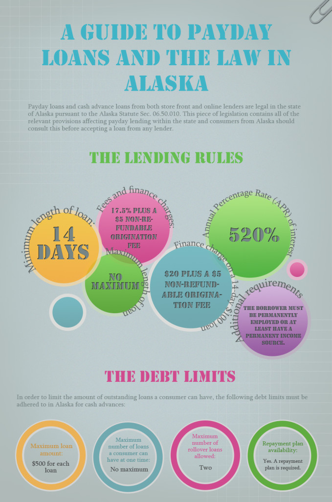 A Guide to Payday Loans and the Law in Alaska