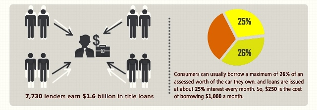 How much can you get for a title loan in USA?